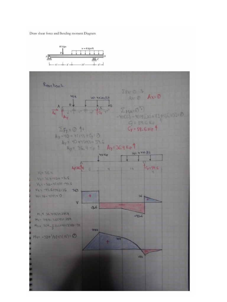 Shear Force And Bending Moment Of Overhanging Beam Draw Diagrams For The