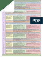 ap pedagogy map