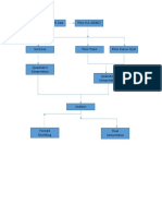Flow Chart Processing