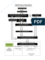 Diagram Alur Dan Sop Penanggulangan Bencana Kebakaran