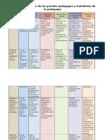 Cuadro_comparativo_campos_de_accion_de_la_pedagogia.docx