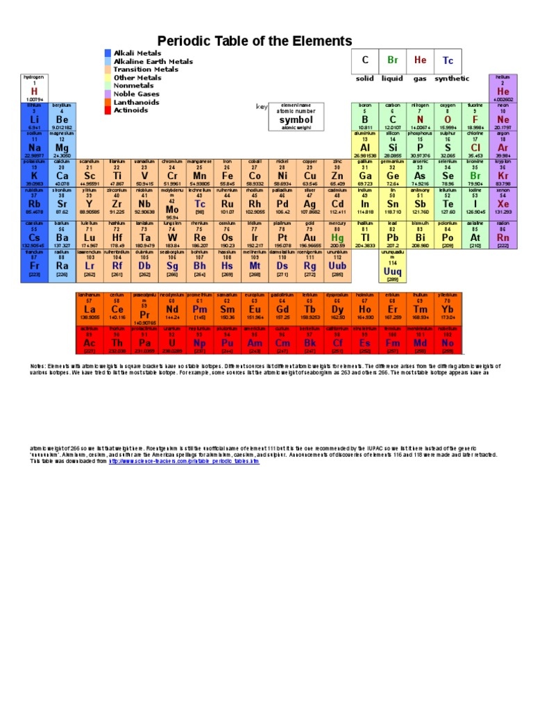 Solid liquid gas periodic table images periodic table images periodic table liquid gas solid gallery periodic table images periodic table color metals atoms gamestrikefo gallery gamestrikefo Image collections