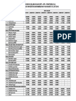 Perkiraan Biaya Selama Kuliah UMY 2017