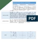 Cuadro Comparativo de Los Sistemas de Coordenadas