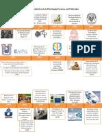 Desarrollo Histórico de La Psicología Forense en El Salvador