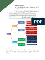 LECTURA 2 Derecho Administrativo