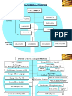Organization Chart of State Bank of India