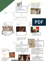 El Origen Del Derecho Mapa Conceptual