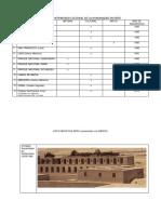 Sitios de Patrimonio Cultural de La Humanidad en Perú