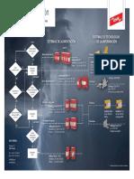 Guia de Seleccion Proteccion Contra Rayos y Sobretensiones