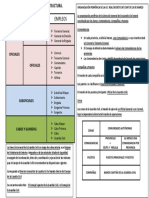 Estructura del Cuerpo de la Guardia Civil
