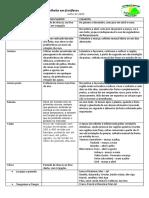 130477149-Epocas-de-Plantio-e-Colheita-Em-Frutiferas.pdf