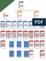 Mapa Conceptual-Ingeieria Economica-unidad 3- Subtema 3.1
