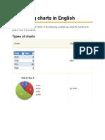 Describing Charts in English