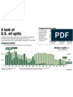 A Look at US Oil Spills