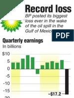 2010 BP Earnings Chart