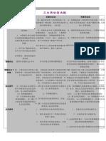三大诉讼法比较表格(全)_5_29