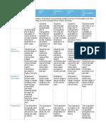 sga lesson 4 rubric pdf