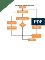 Flow Chart Ok