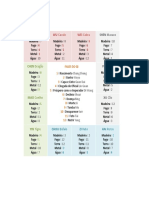 Tabela - Fases Do Qi