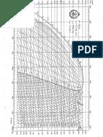 diagramas R-134a, R22, R717, R13, R718
