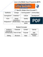 MYP Concepts by Subject Area