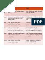 tabel verbe de actiune.docx