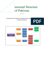 Governmental Structure of Pakistan