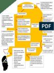 Mapa Conceptual Entrevista de Personal