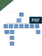 Modelo-de-Organograma-Funcional.doc