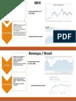 Indices Del Mercado IBEX y Bopesta