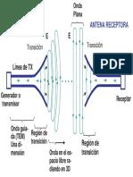 antenas transmisora y receptora