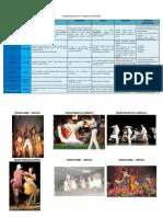 Cuadro Comparativo-danza de Las Regiones osi.