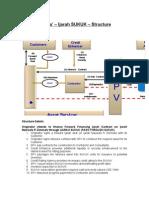 Istisna Ijara Sukuk Structure Flowchart