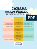Canada vs Australia Guide Shiksha