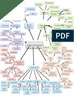 Mapa Mental Grupos y Comunicacion