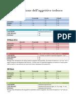 declinazione dell'aggettivo tedesco.pdf