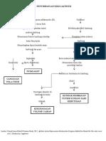 Penyimpangan Kdm Gastritis