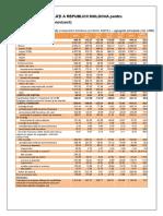 Balanţa de Plăţi a Republicii Moldova Pentru Anul 2015