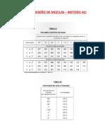 TABLAS DE DISEÑO DE MEZCLAS DE CONCRETO - ACI.pdf