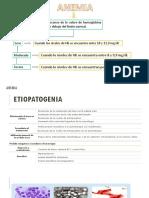 Oncologico Anemia,Nausea,Vomito,Dolor