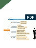Mapa Mental Clasificacion de Documentacion 2 - Para Combinar