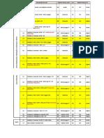 Códigos de Imposto SAP