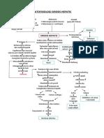 Patofis-sirosis