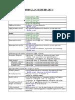 Shémas Terminologie Du Hadith