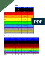 resistori tabella