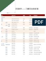 中国历史朝代排序