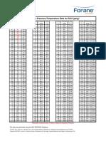 Forane 22 Saturation Pressure Temperature Data