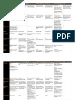Authentication Techniques for APIs - Sheet1