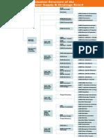 Organization Structure of NWSDB